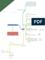 Matrices mapa conceptual
