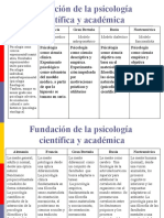 Tabla Resumen Fundación de La Psicología Científica y Académica