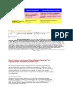 endocrine assignment