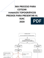 ESQUEMA PROCESO PARA COTIZAR TRABAJOS DE TOPOGRAFIA IGAC 2020