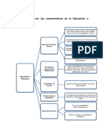 Modelo de Mapa Conceptual