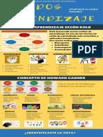 Infografía ambientes de aprendizaje