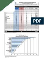 Statistiche Incidenze Morti Lavoro 2010