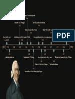 Adam-Smith-Timeline