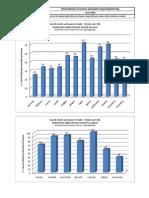 Statistiche Morti Bianche 2010