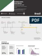 COVID-19 - PESQUISA INTERNACIONAL DAS PEQUENAS EMPRESAS BRASIL