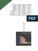 Resultados Informe I y II