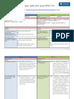 apa_6th_and_apa_7th_key_changes.pdf