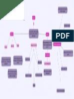 Análisis financiero mapa conceptual
