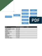 Organization ManPower Role