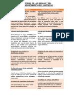 CUADRO COMPARATIVO - RASGOS Y COMPORTAMIENTO DE LIDERAZGO