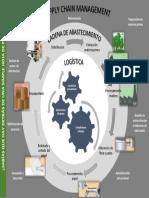 Infografía_Supply chain management