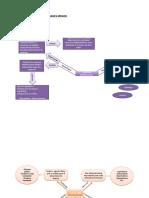 mapa mental almacen.docx