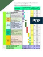 ITINERARIO FORMATIVO DE LA CARRERA PROFESIONAL PRODUCCIÓN AGROPECUARIA MODIFICADO HORAS Y CRÉDITOS