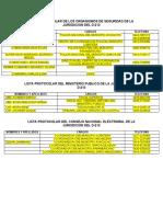 LISTA PROTOCOLAR DE LOS ORGANISMOS DE SEGURIDAD DE LA JURISDICION DEL D-213 DIC18