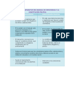CUADRO COMPARATIVO DEL MANUAL DE CONVIVENCIA Y LA CONSTITUCIÓN POLITICA