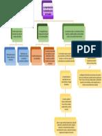 Mapa conceptual admin en salud