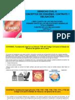 Derecho Civil III Clase i Conceptos Convenio, Contrato y Obligación