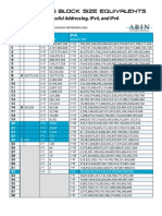 IP Address Block Size Equivalents (ARIN)