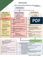 AIIMS COVID Algorithm 1.5-1.pdf