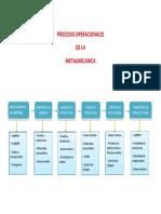 PROCESOS OPERACIONALES.docx