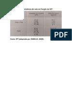 Tabela de resistência do solo em função do SPT
