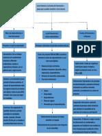 Mapa conceptual sobre ley de fomento y las fuentes de financiación a nivel nacional.pdf