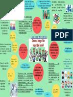 1RA UNIDAD Mapa mental Sistema integral de seguridad social