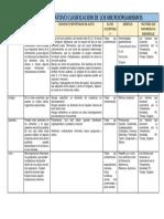CUADRO COMPARATOVO CLASIFICACION DE LOS MICROORGANISMOS