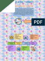 Linea de Tiempo Conceptos marketing D..pdf