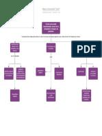 Mapa conceptual ''tesis''