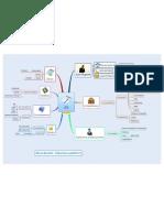 CV - mindmap