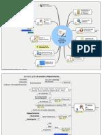 Mapa Mental - Pruebas de Software