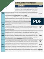 Temas em Fernando Pessoa ortónimo - tabela sintese