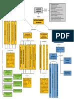 mapa conceptual SFC