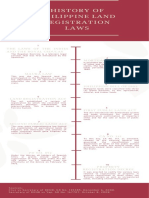 History of Land Regisration Laws in the Philippines