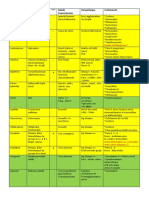 Résumé-Infectieux.pdf