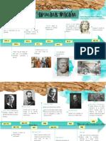 Linea del Tiempo de la Historia de la administración