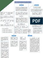 Mapa conceptual Dialisis