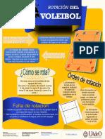 Infografía de rotación del Voleibol