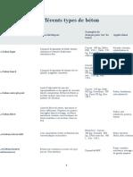 DIFFERENTS TYPES DE BETON-COURS.docx