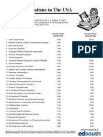 College Planning Top Occupations Usa