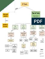 Mapa Conceptual Tipos de Texto