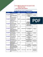 PROYECTOS VIABILIZADOS EN EL BANCO DE PROYECTOS  PASTO.docx