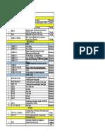 CODES List (1)