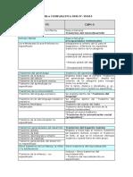 tabla comparativa DSM 5