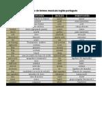 104747429-Glossario-de-Termos-Musicais-Ingles-Portugues.pdf