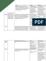 Protocolos cuadro comparativo