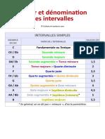 Valeur-et-denomination-intervalles