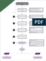 Flujograma Atención de Lesionados COVID-19